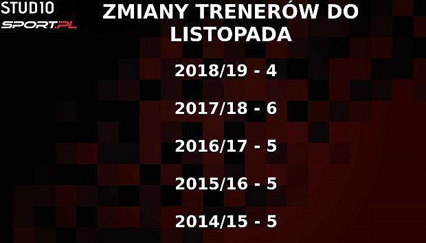 Liczba trenerów zwolnionych do listopada