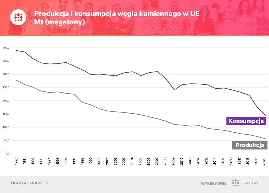 Węgiel kamienny w Europie - produkcja vs konsumpcja