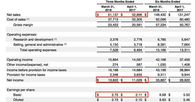 Raport finansowy Apple