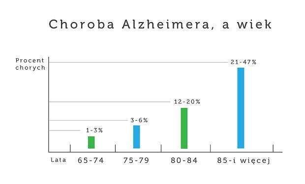 Choroba Alzheimera a wiek