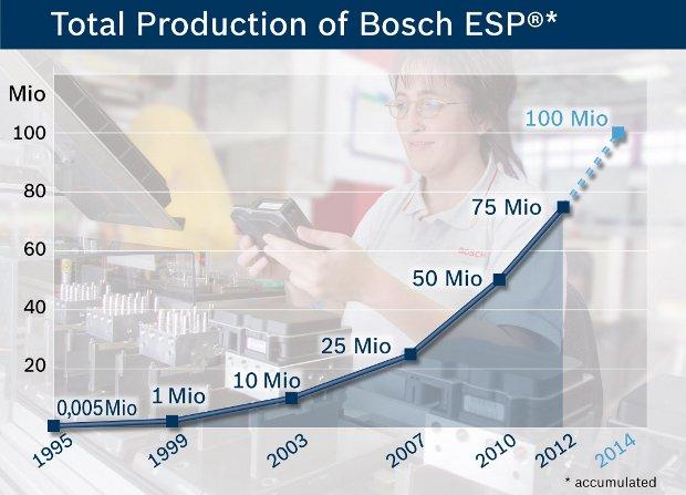 Produkcja układów ESP - wykres