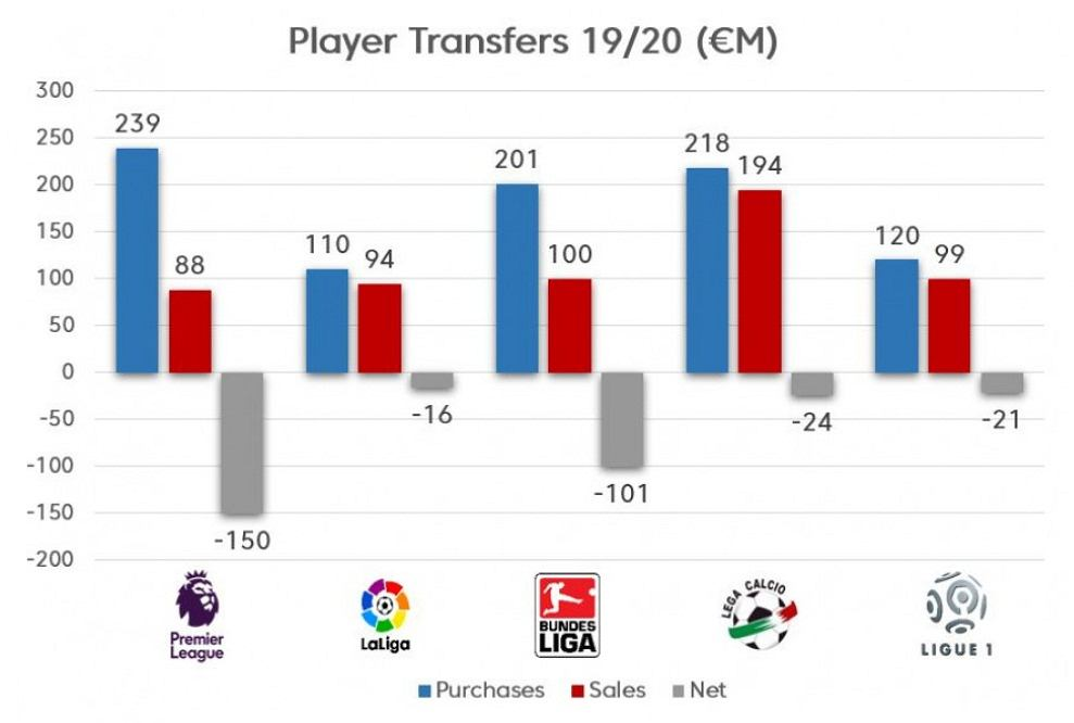 Wydatki na transfery piłkarzy w Top 5 ligach europejskich
