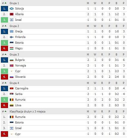 Tabela Ligi Narodów