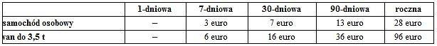 Opłaty za przejazd autostradami w Rumunii