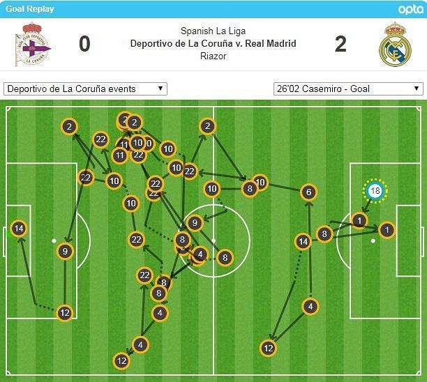 Deportivo-Real. Akcja Realu zakończona bramką Casemiro