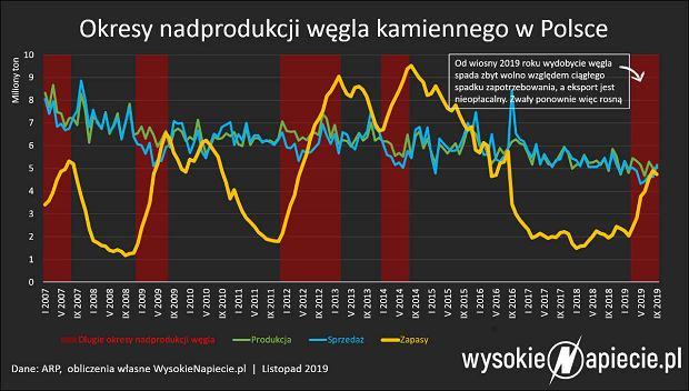 Okresy nadprodukcji węgla w Polsce