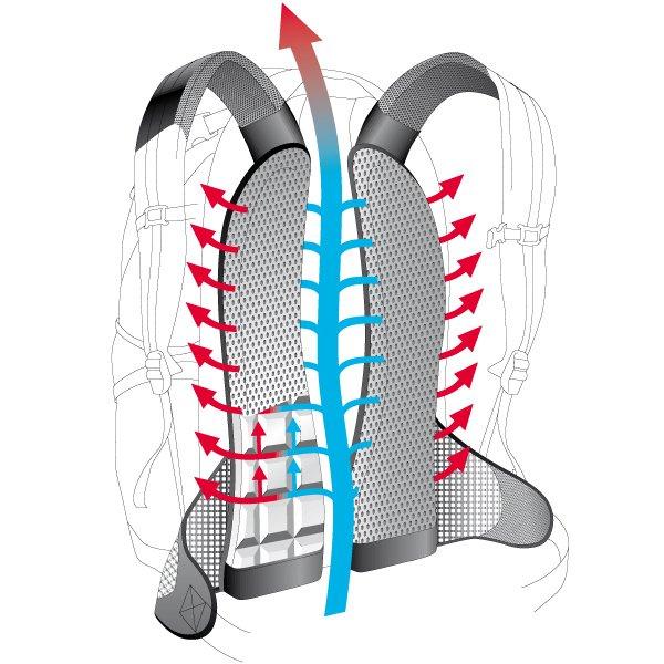 system przewietrzania pleców w plecaku rowerowym