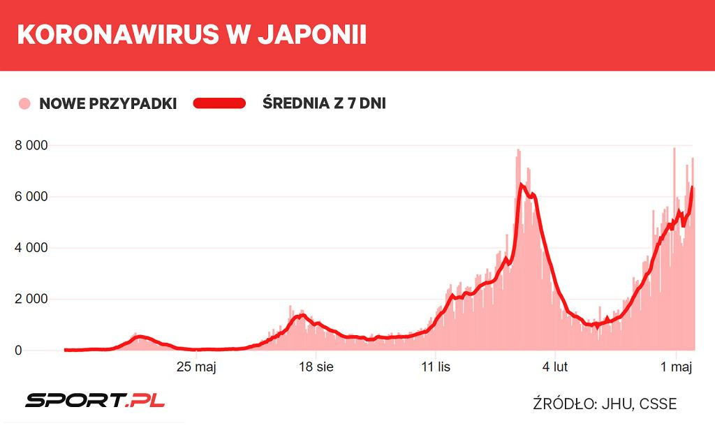 Koronawirus w Japonii, graf. MK