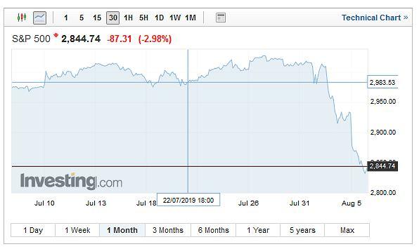 Notowania indeksu S&P 500.