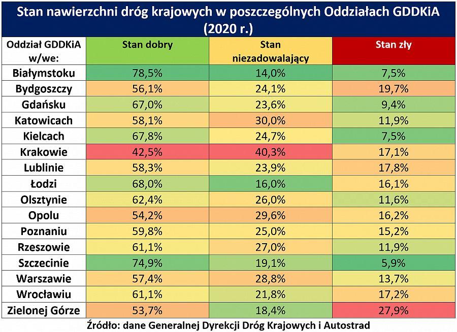 Stan dróg w Polsce