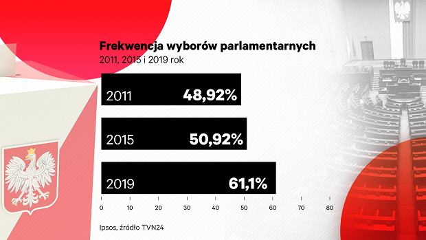 Wybory parlamentarne 2019. Frekwencja