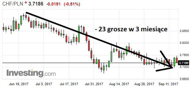 Frank szwajcarski w ostatnich miesiącach potaniał w Polsce o ponad 20 groszy