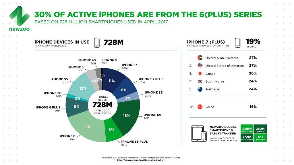 Najpopularniejsze aktywne modele iPhone'a