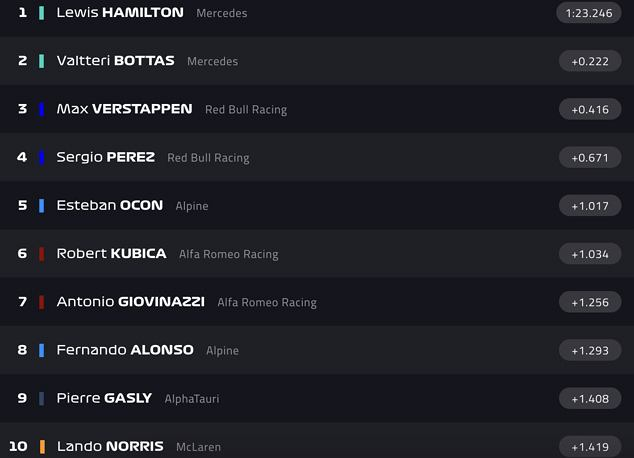 Czołowa dziesiątka drugiego treningu przed GP Włoch