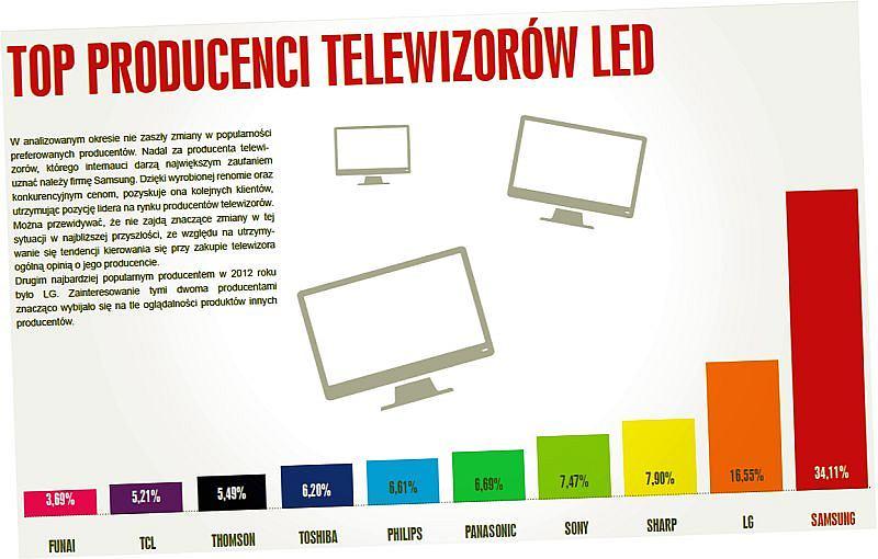 Fragment raportu TV2012
