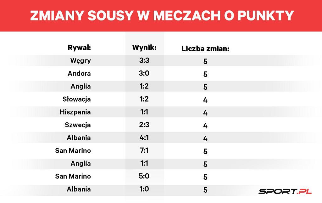 Liczba zmian Sousu w meczach o punkty