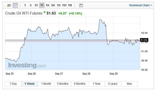 Notowania ropy Crude
