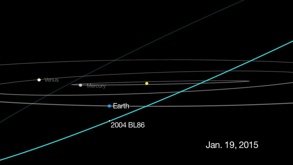 Grafika przedstawiająca trajektorię lotu asteroidy 2004 BL86