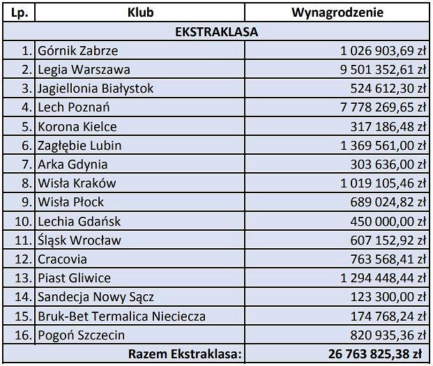 Łączne wynagrodzenie pośredników transakcyjnych wypłacone przez polskie kluby w okresie 1 kwietnia 2017 - 31 marca 2018