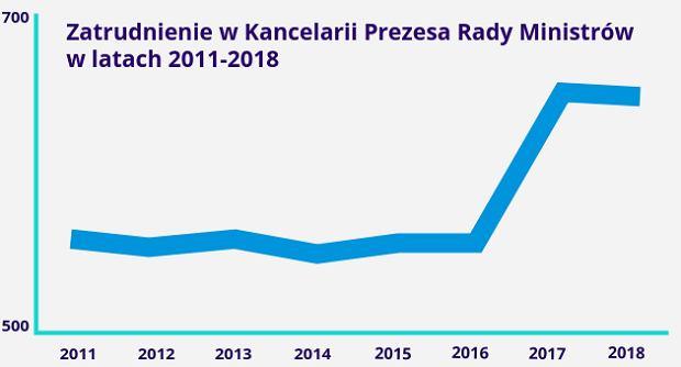 Zatrudnienie w Kancelarii Prezesa Rady Ministrów w latach 2011-2018