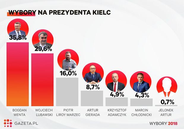 Wybory samorządowe 2018. Wybory prezydenta Kielc