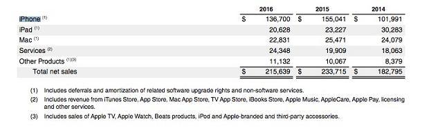 Apple sprzedaż