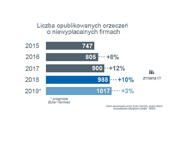 Wzrost liczby niewypłacalnych firm w Polsce