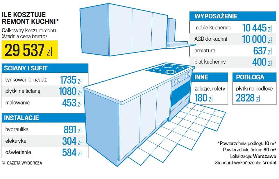 Ile Kosztuje Remont Mieszkania Warto Postawić Na Fachowców