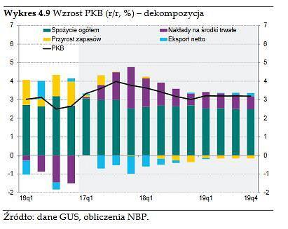 Składowe PKB