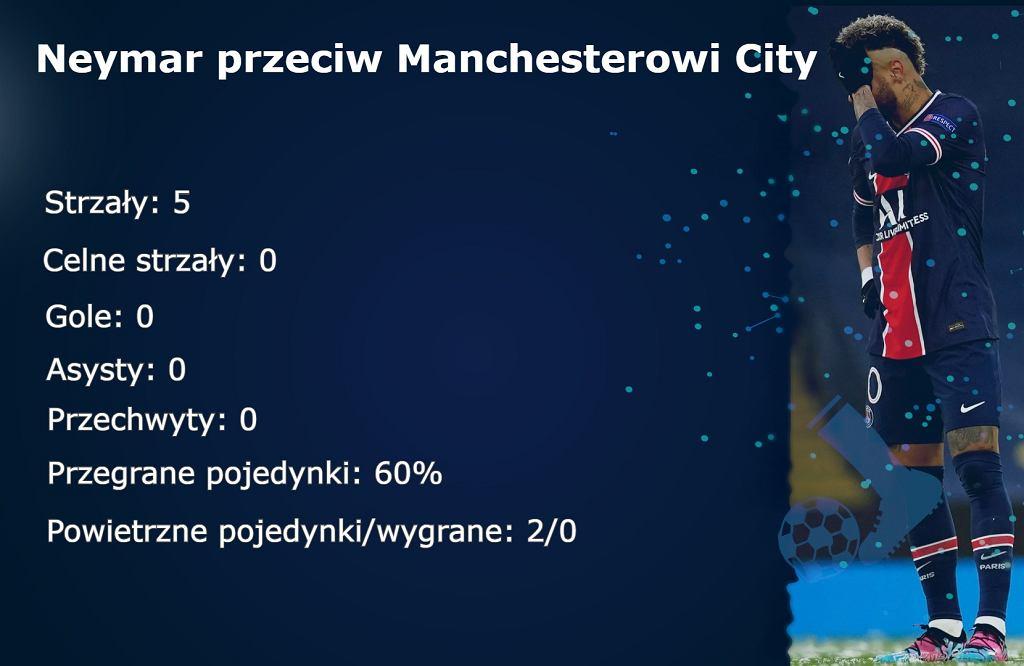 Statystyki Neymara przeciw Manchesterowi City