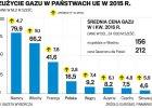 Słony rachunek od Gazpromu