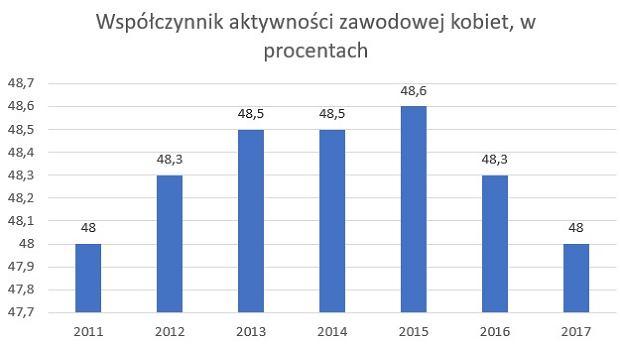 Aktywność zawodowa kobiet na rynku pracy od dwóch lat spada