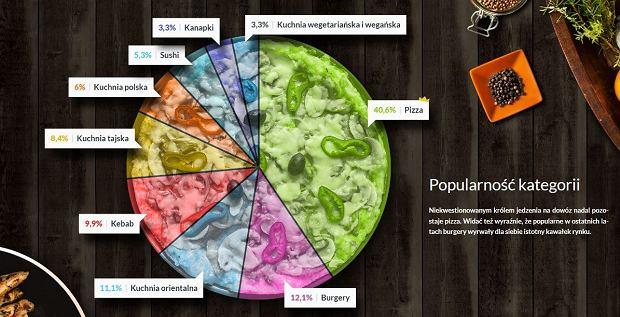 Najchętniej zamawianym daniem jest pizza.