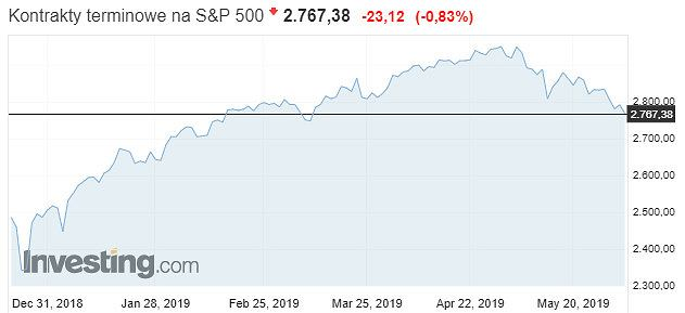 Notowania kontraktów terminowych na indeks S&P 500
