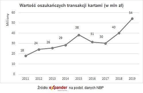 Wartość oszukańczych transakcji kartami (kwoty w mln zł)
