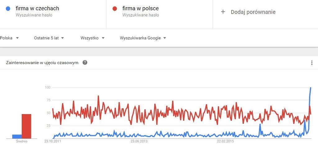 Frazy 'firmach w Czechach' i 'firma w Polsce' w wyszukiwarce Google