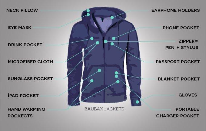 Idealna kurtka dla podróżujących?