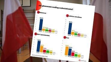 Frekwencja wyborcza (zdj. ilustracyjne)