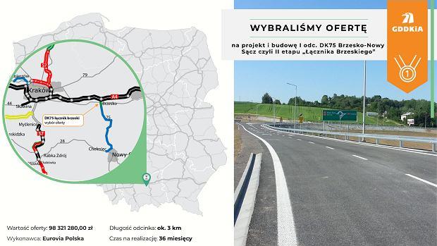 DK75 Brzesko - Nowy Sącz: przetarg na projekt i budowę pierwszego odcinka rozstrzygnięty
