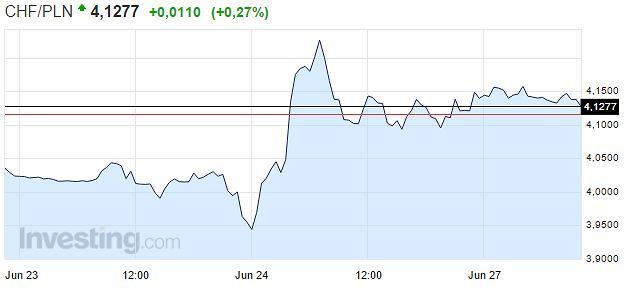 Wykres: kurs franka