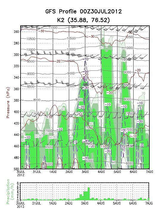 K2 Meteogram