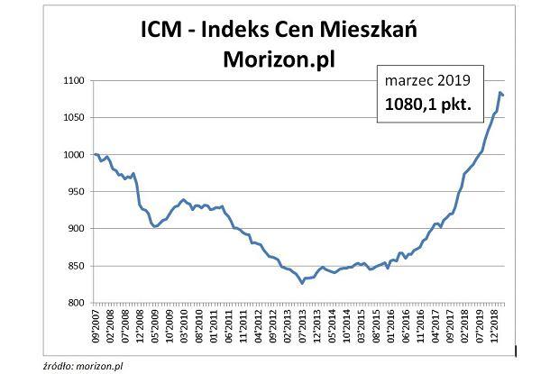 Indeks cen mieszkań wg Morizon