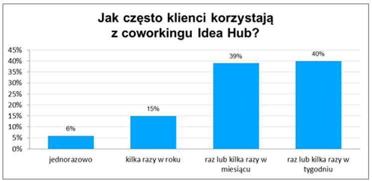 Częstotliwość wizyt w Idea Hub