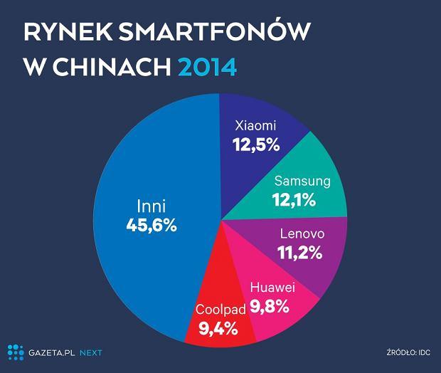 Rynek smartfonów w Chinach (2014)