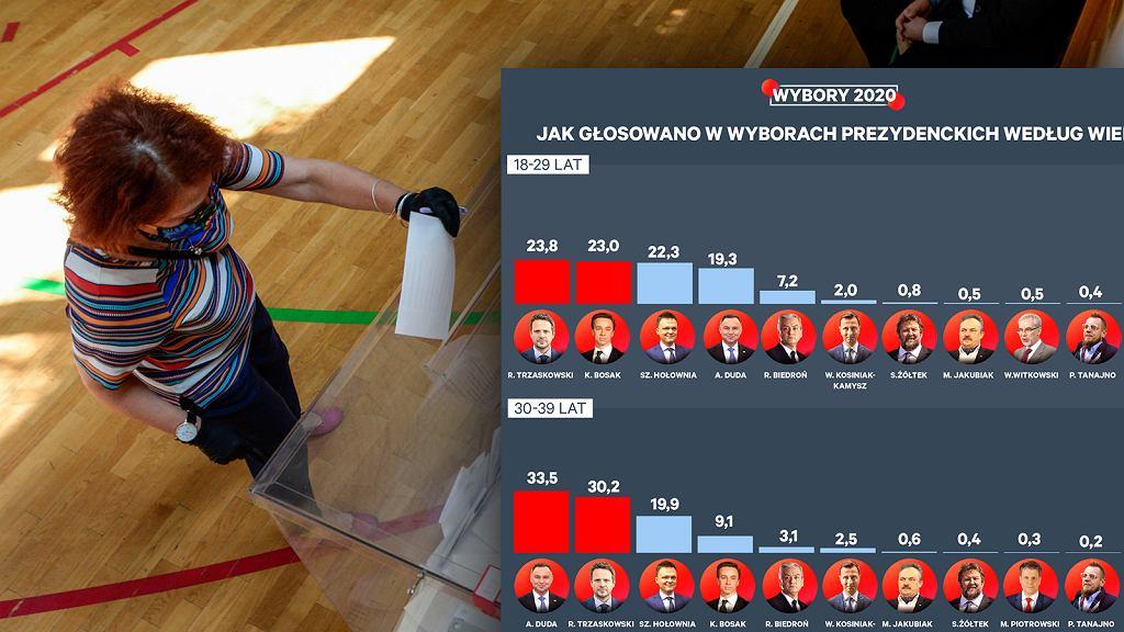 Sondażowe wyniki wyborów prezydenckich 2020.