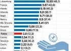 Grafika tygodnia: Jak płacą minimalną gonimy stawki w Europie