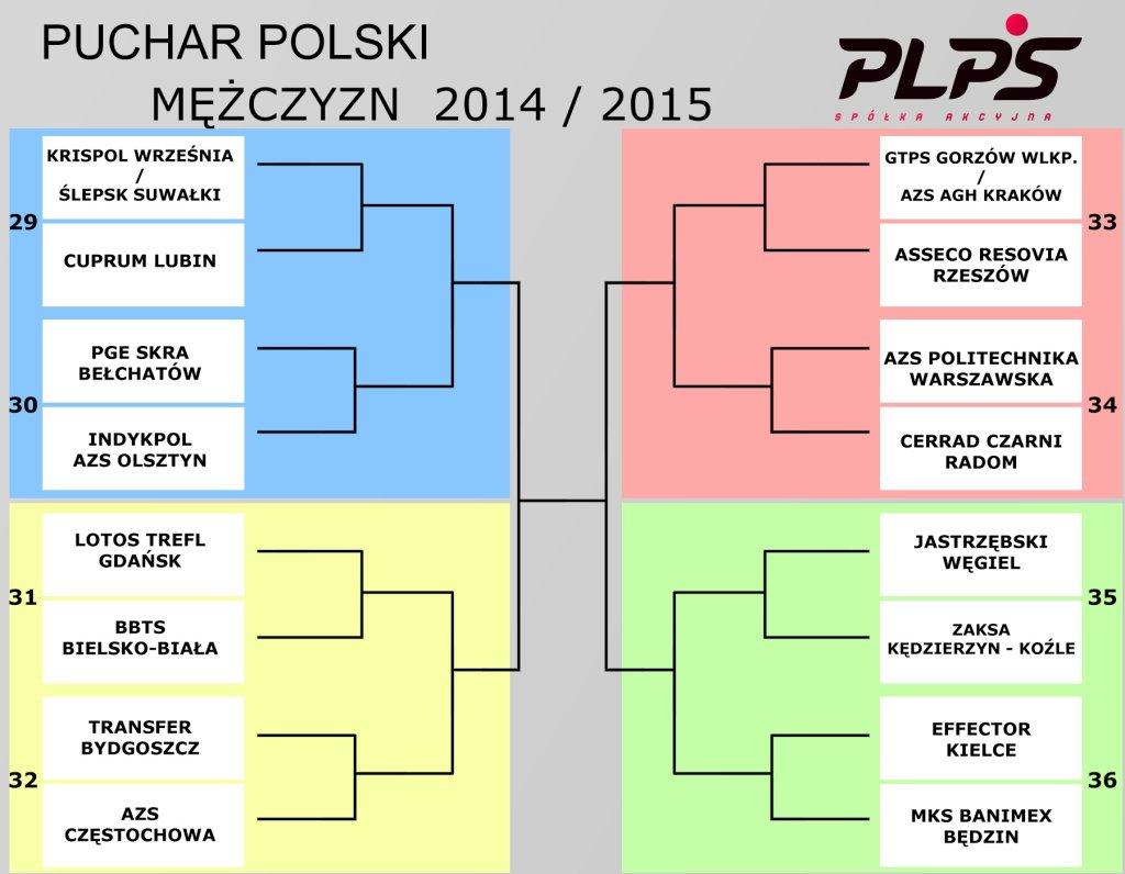 Puchar Polski mężczyzn. Drabinka turniejowa