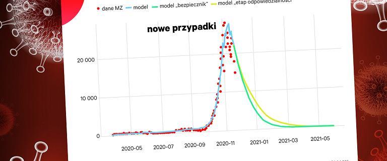Nowa prognoza, otwarcie galerii z niewielkim wpływem na epidemię w Polsce