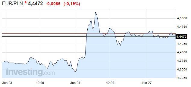 Wykres: kurs euro