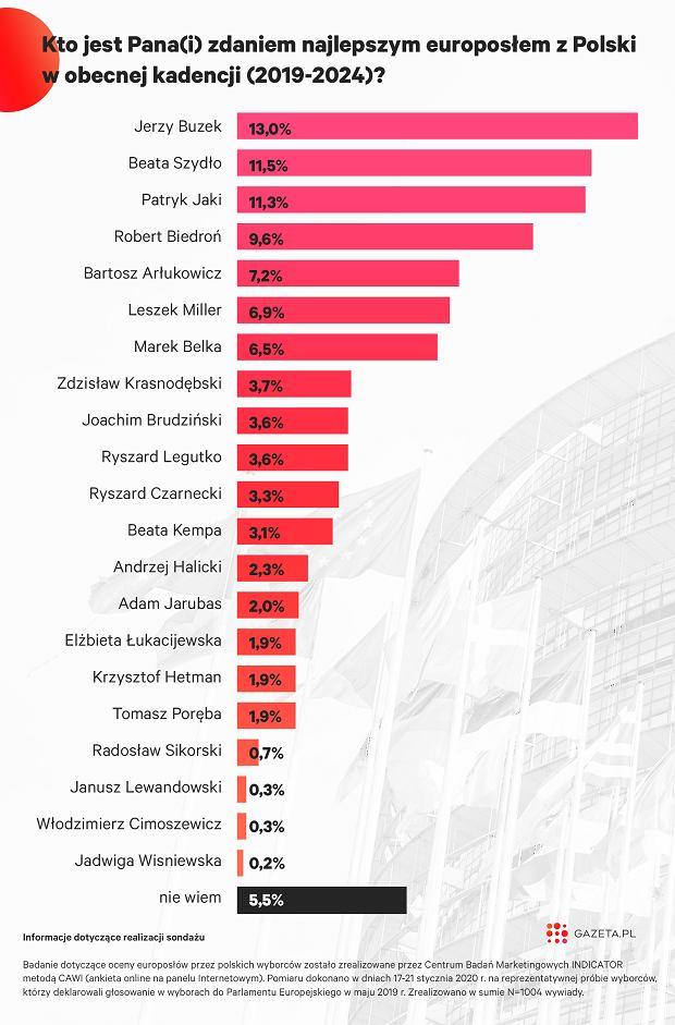 Sondaż: najlepsi polscy europosłowie